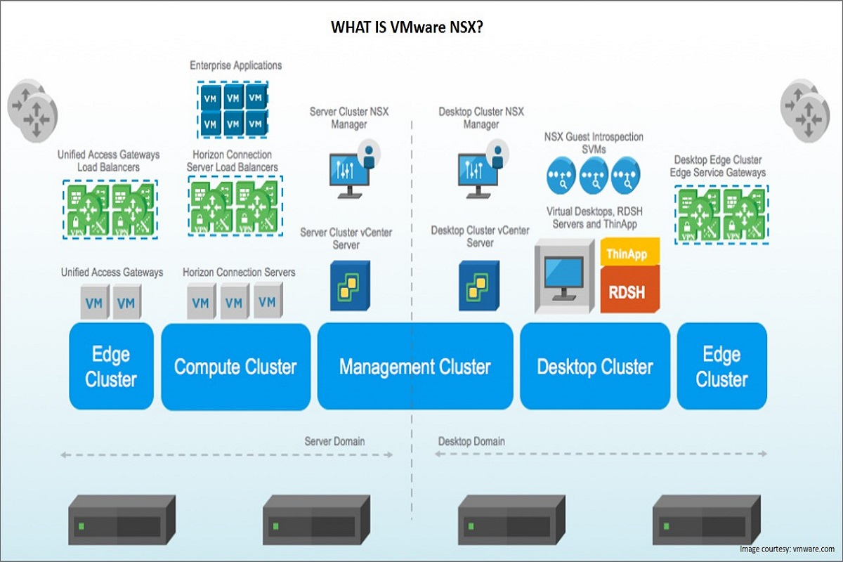 What is VMWare NSX? Definition, Architecture and Features