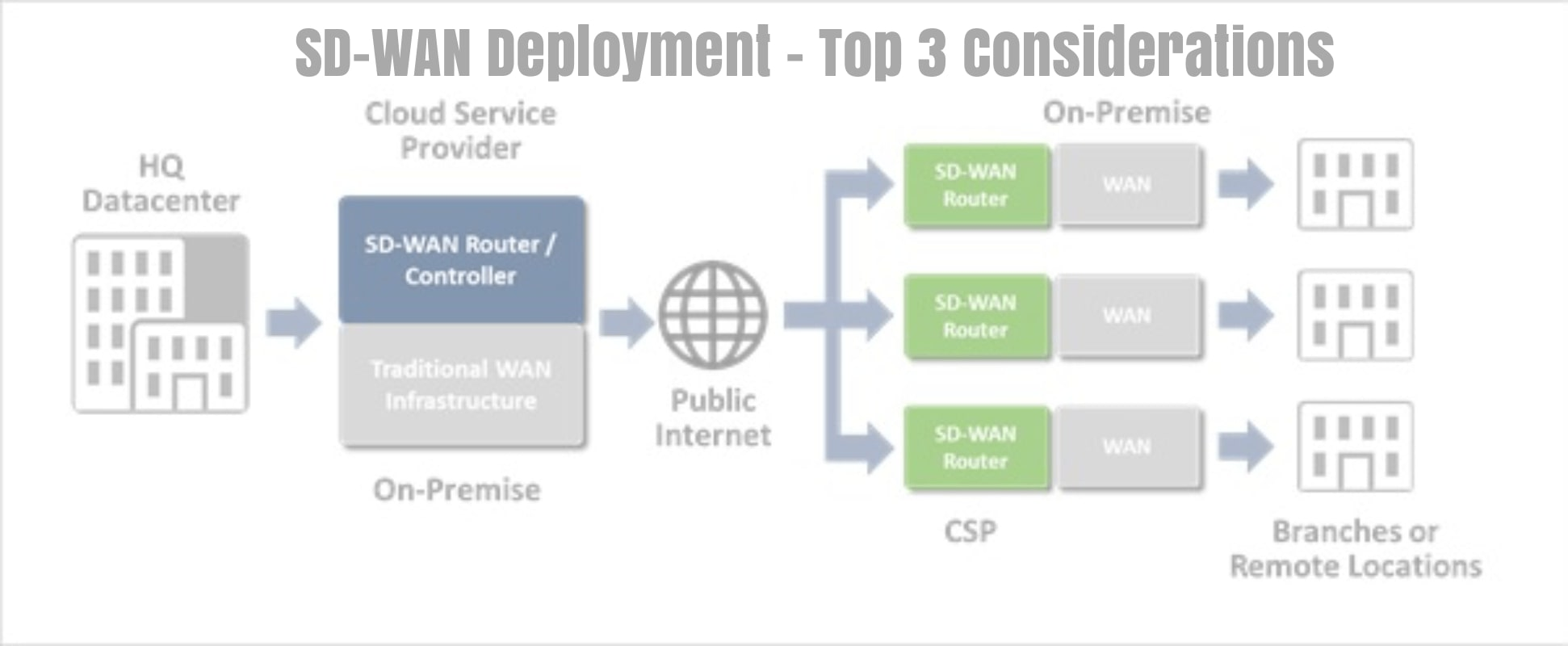 SD-WAN Deployment – Top 3 Considerations in 2019