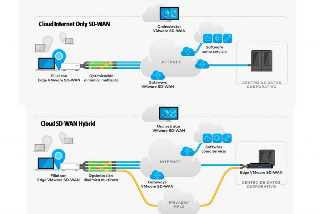 VeloCloud SD-WAN architecture