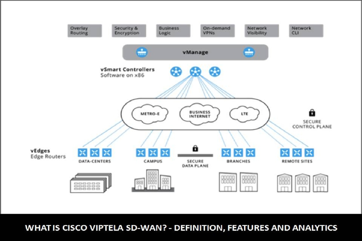 What is Cisco Viptela SD-WAN? – Definition, Features and Analytics