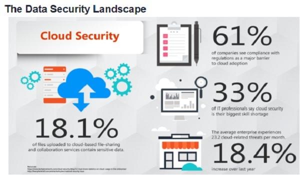 The Data Security Landscape