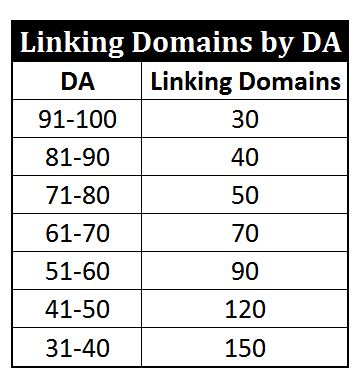 Linking Domain Quality Percentage