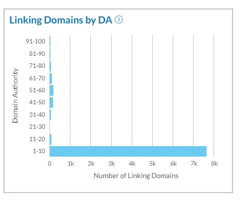 Linking Domains by DA