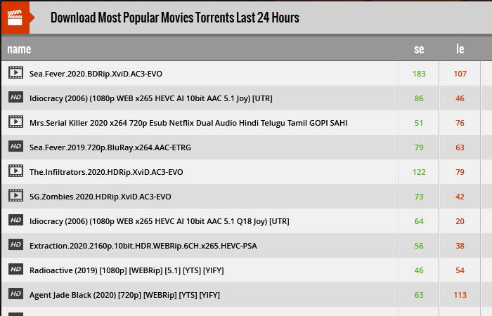 Popular Movies Torrents from 13377X - May 2020