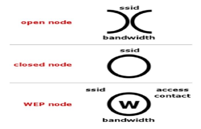 image result for warchalking symbols