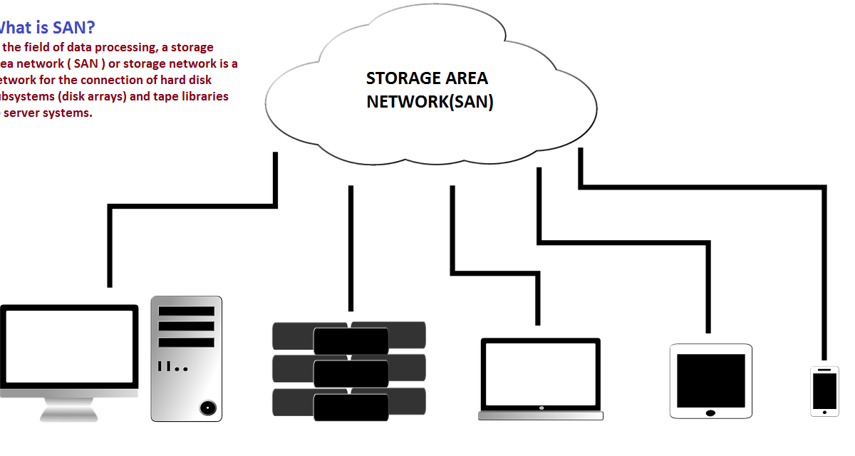 What is SAN(Storage Area Network)? – Definition, Functions, and More