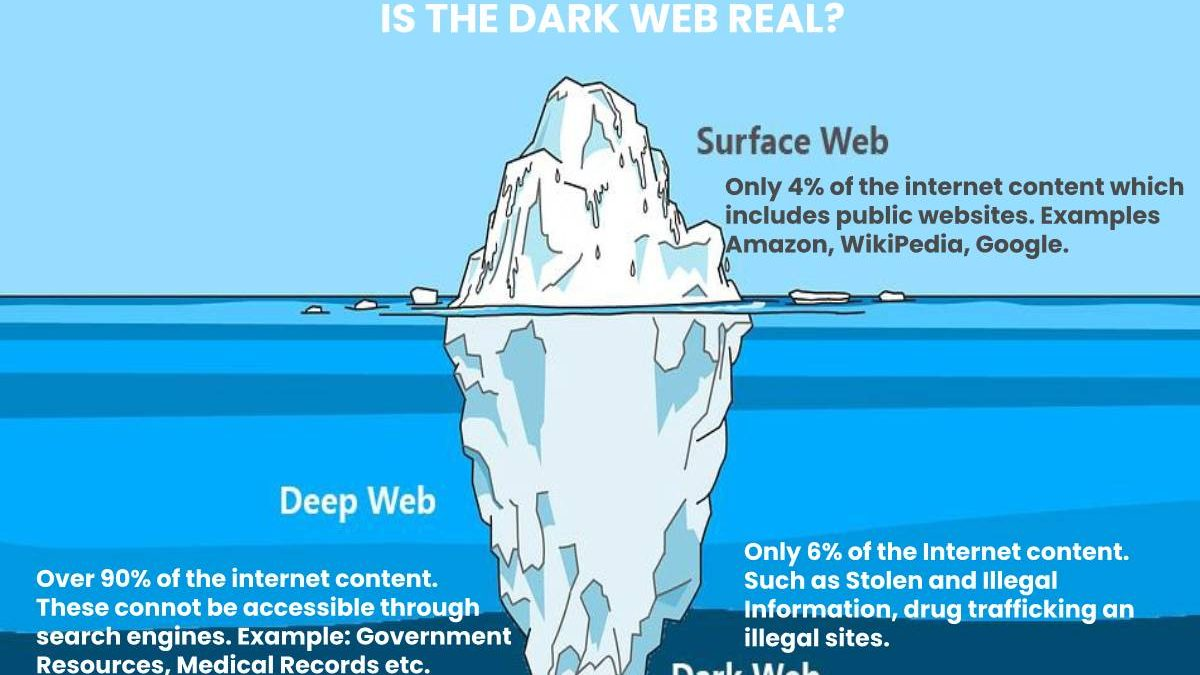 Is the Dark Web real?