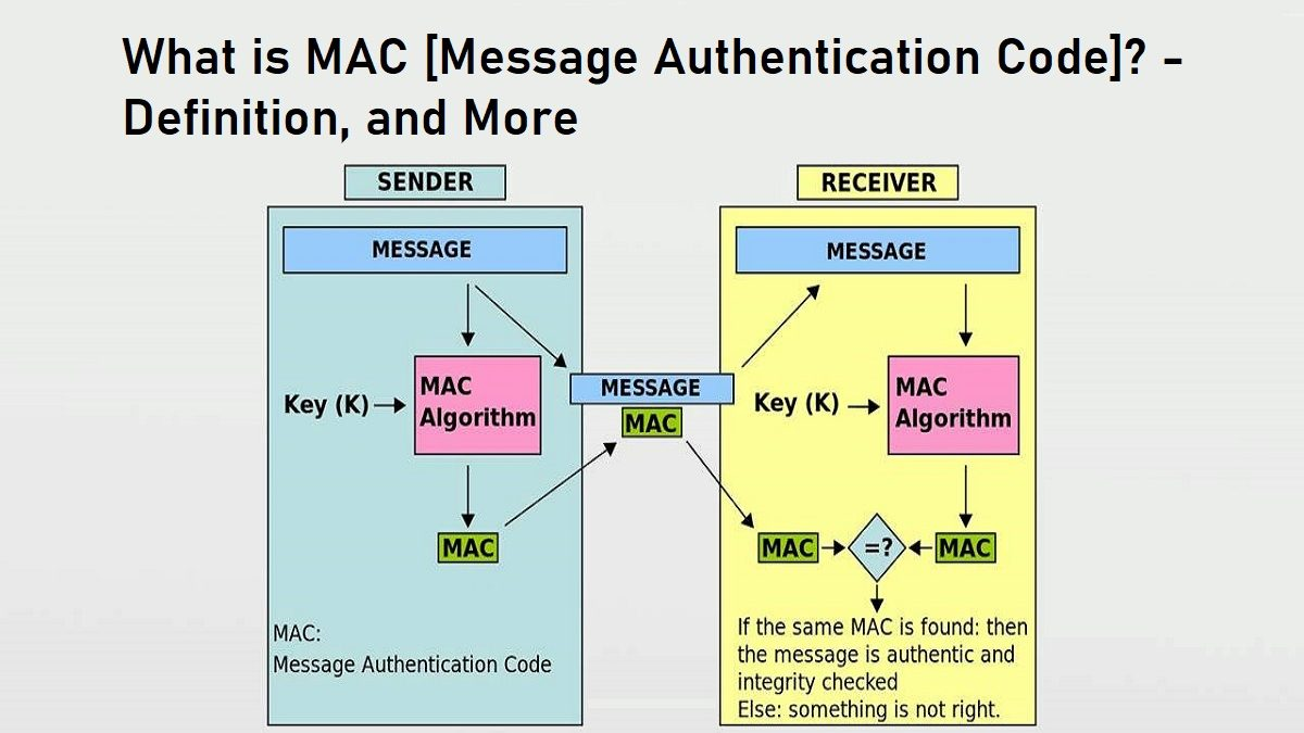 What is MAC [Message Authentication Code]? – Definition, and More