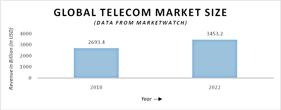 Global Telecom Market Size 2018 to 2022