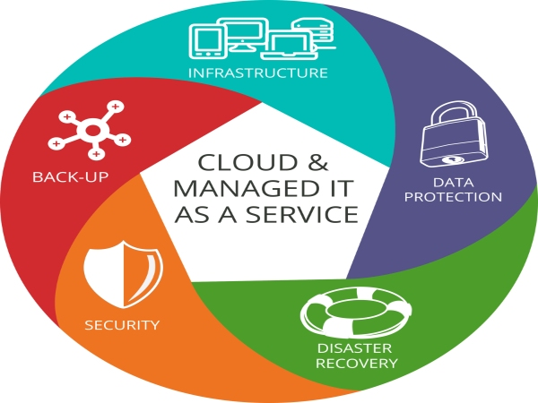 image result for cloud and managed IT as a service