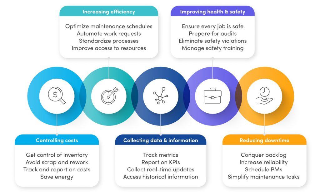 Benefits of CMMS