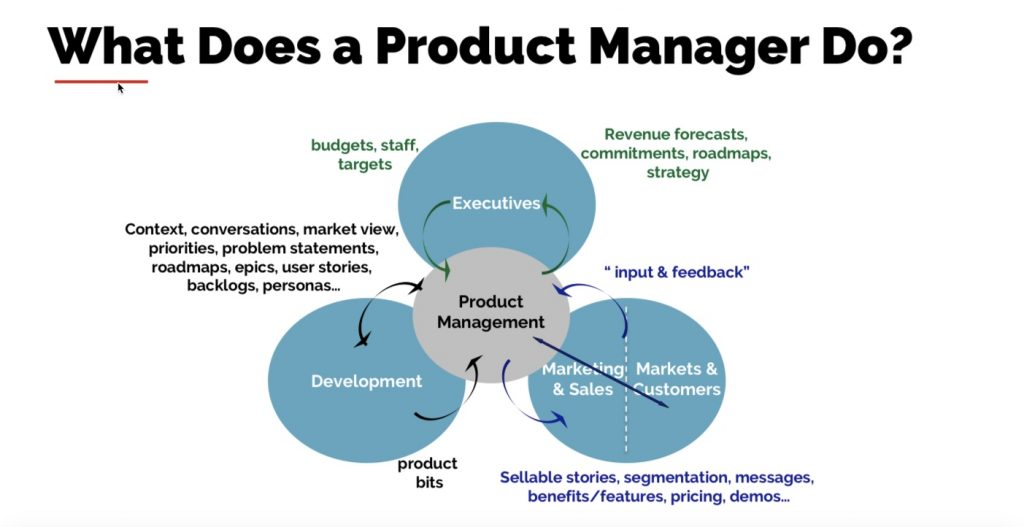 What-does-a-Product-Manager-do