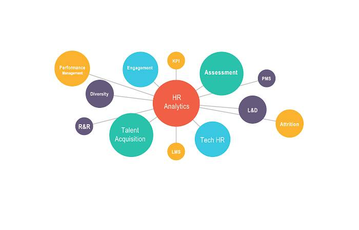 What is HR Analytics