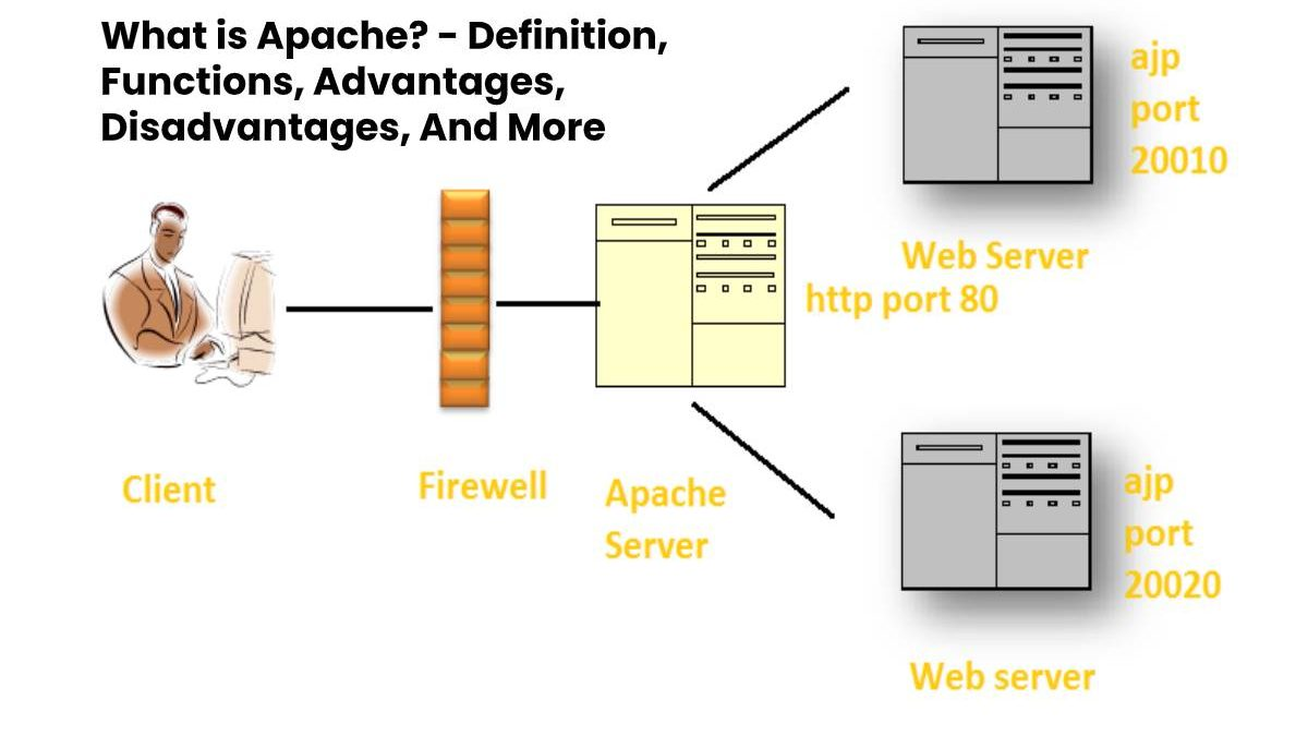 What is Apache? – Definition, Functions, Advantages, Disadvantages, And More