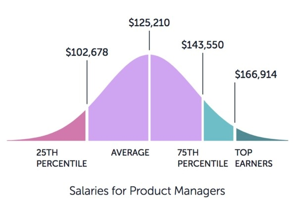 Your A-Z Guide On Becoming A Skilled Product Manager in 2020 2
