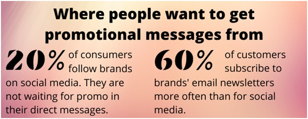 Email is a preferred promotion channel
