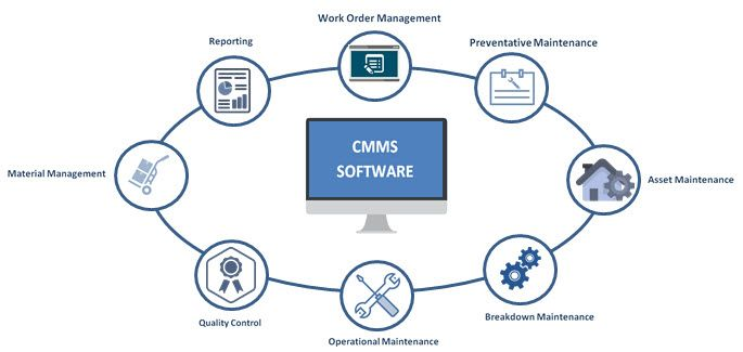 Getting started with using a CMMS solution