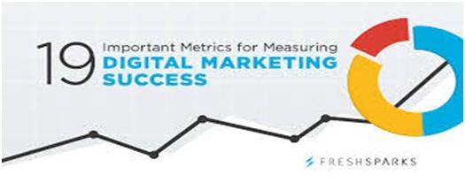 Reaching Metrics using a Digital Marketing Agency.