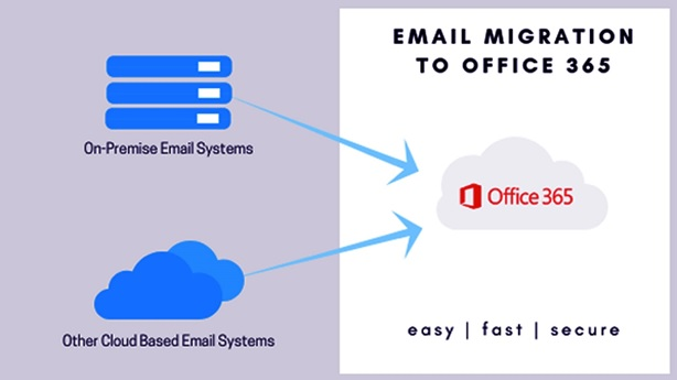 These Offices 365 Migration Services Can Help You Migrate Your Email
