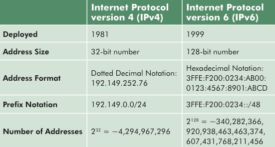 The IPv6 Proxy: Six Applications You Need to Know!