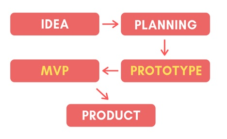 What is the difference between an MVP and a prototype?
