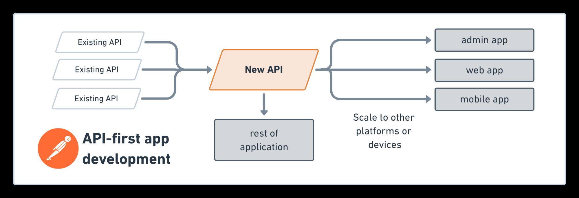 Focus on API development