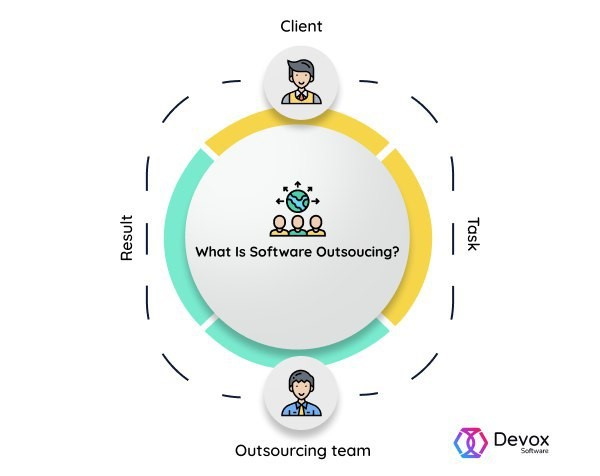 Why should your startup outsource software development