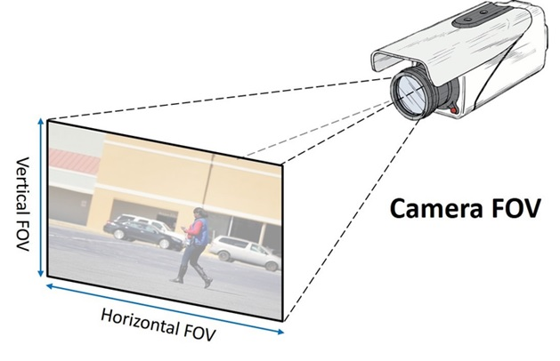 Some guidelines for the placement of security camera
