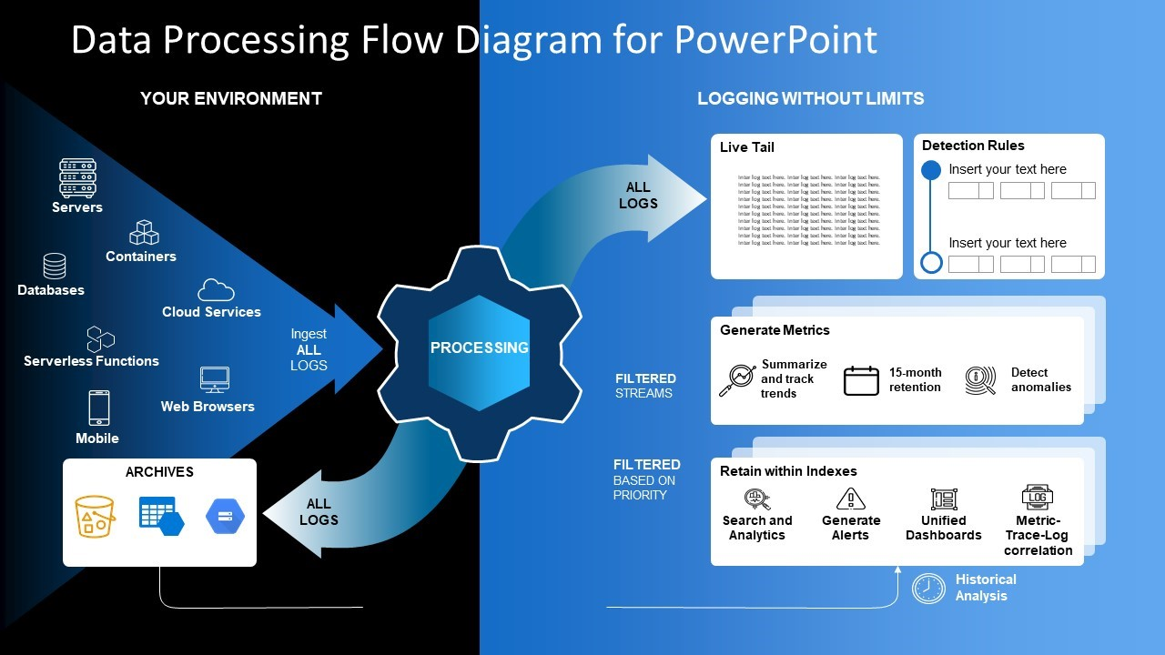Data Processing Flow Diagram Template
