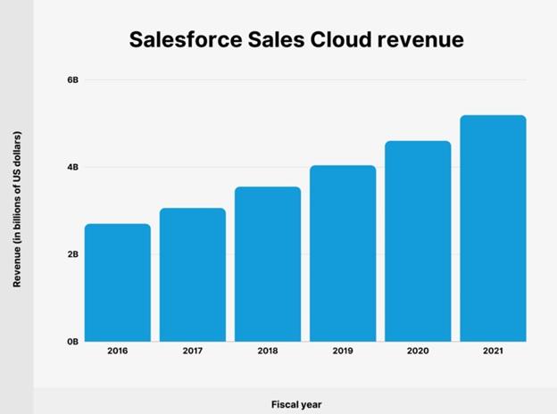 What is Salesforce Sales Cloud?