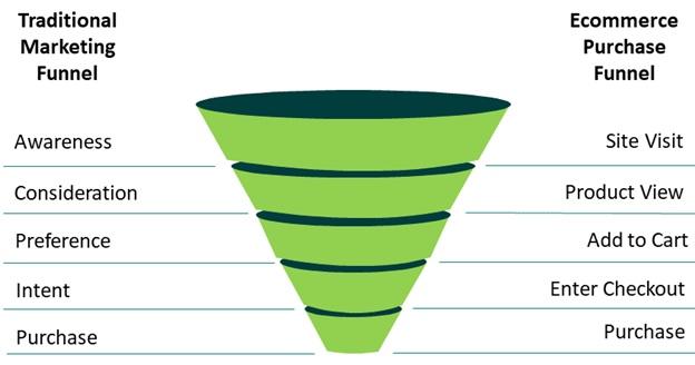 Conversion funnel strategies