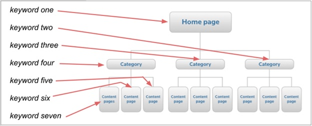 What is keyword mapping?