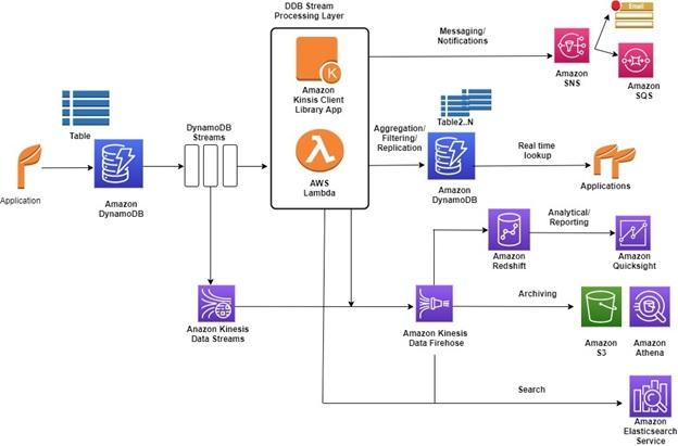DynamoDB Streams service