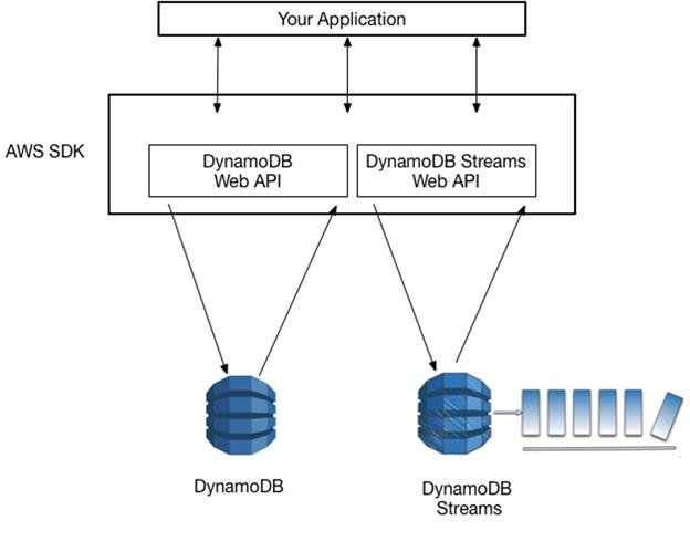 DynamoDB Streams